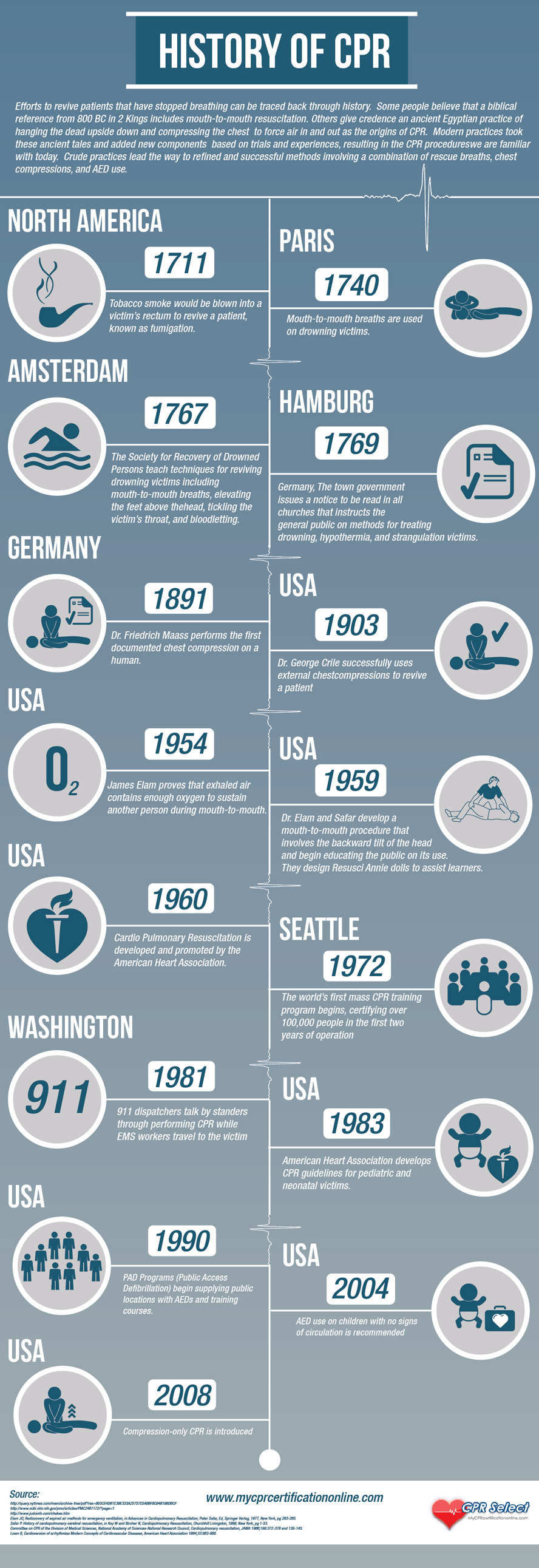 History of cpr cpr select infographic cpr first aid certification xflitez Gallery